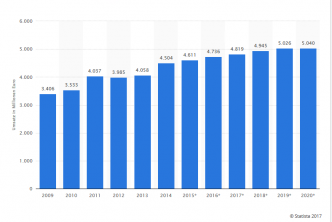 Umsatz-Statistik